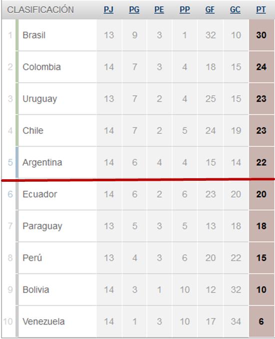 阿根廷暂时排名第五