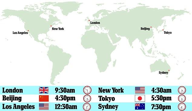 全球观赛时间