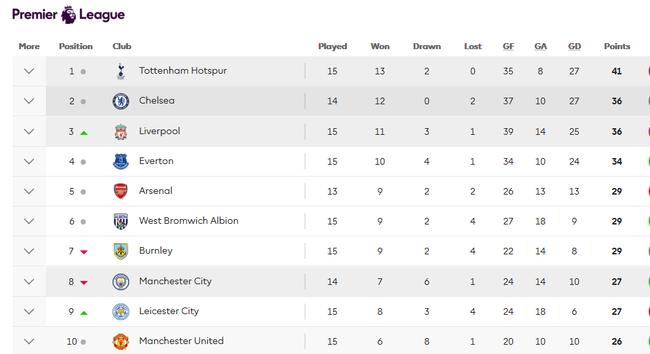 曼联本赛季主场战绩排名英超第十