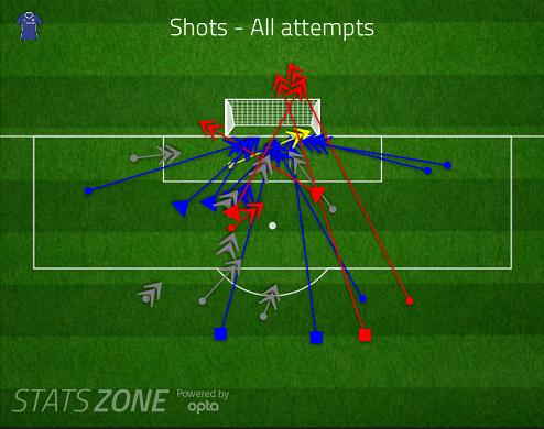 切尔西禁区外的远射除去任意球射门后,寥寥无几