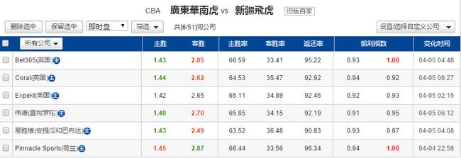 CBA总决赛第3场最新赔率
