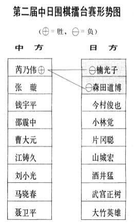 第二届中日围棋擂台赛名
