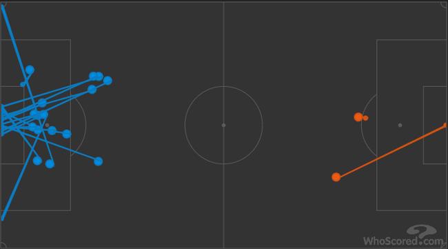 下半场的射门次数,拜仁2-16皇马