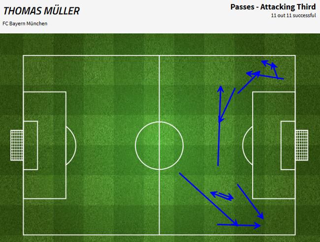穆勒在进攻三区只有12次传球,也没什么威胁