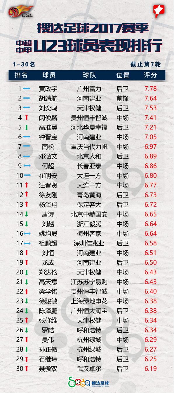 U23球员排行:黄征宇榜首前三稳固 唐诗持续下滑
