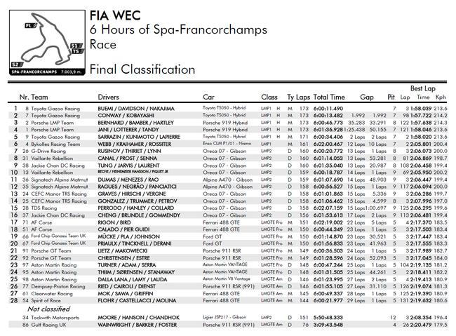 2017WEC世界耐力锦标赛斯帕六小时赛成绩表