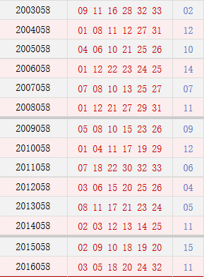 双色球058期历史同期号码汇总