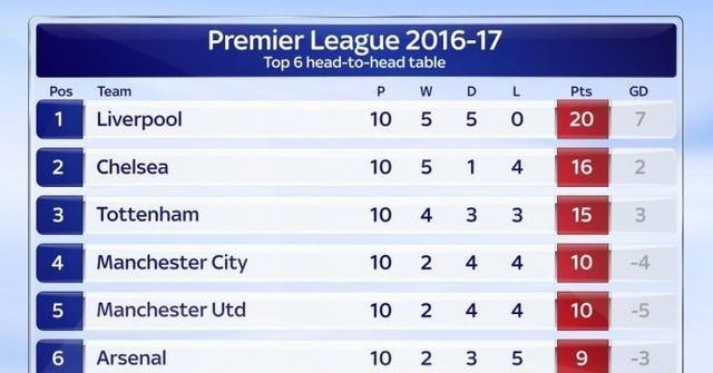 利物浦称霸6强小联赛
