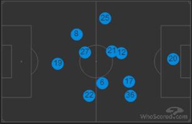 曼联的站位图(向左进攻)
