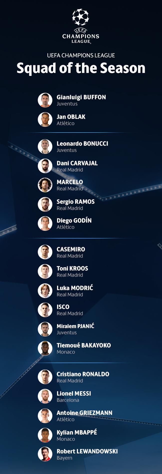 欧冠本赛季最佳阵容