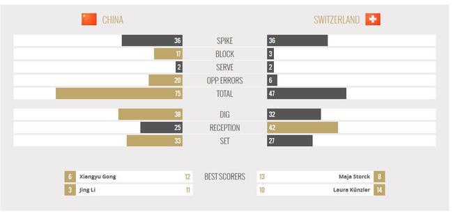 中国3-0瑞士技术统计
