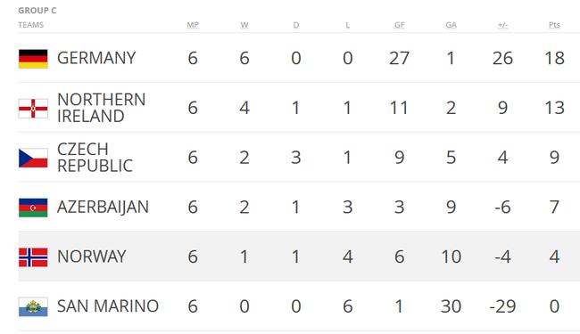 德国队很轻松