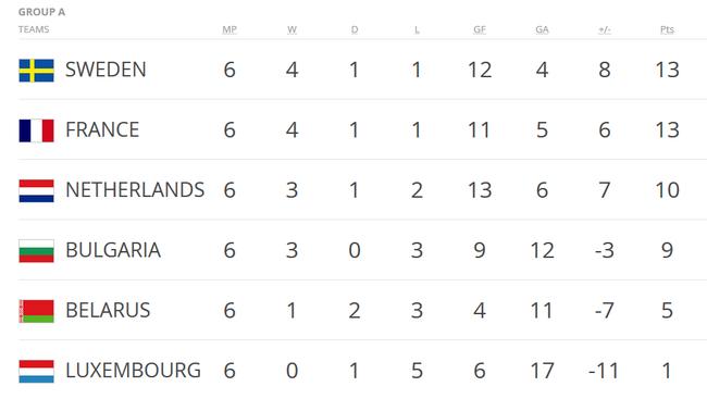 小组第三的荷兰,形势不太看好