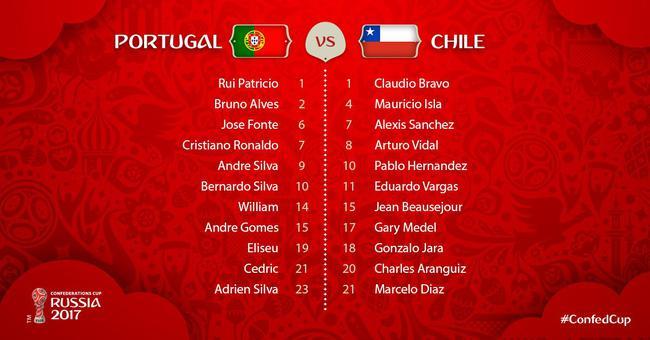 联合会杯葡萄牙vs智利首发:C罗领衔 桑切斯出战