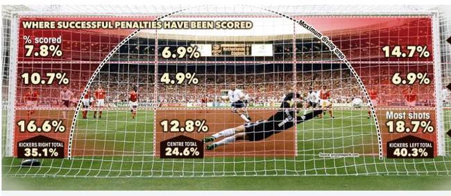 根据数据统计,成功罚进的点球中,罚向两个底角的点球所占比例是最高的