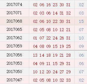 <strong><a class='n-seo'  href='http://www.aicai.com/fcssq/'>双色球</a></strong>近10期周二开奖奖号分布