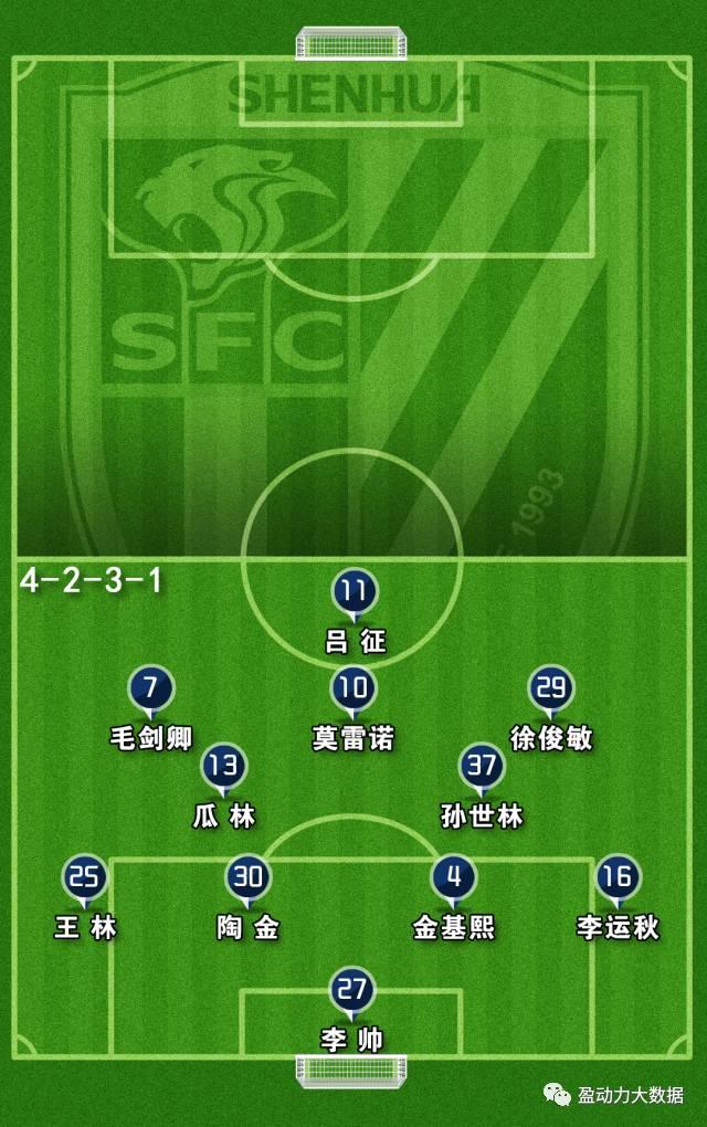 ▲上海申花队首发阵容示意图
