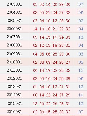 <strong><a class='n-seo'  href='http://www.aicai.com/fcssq/'>双色球</a></strong>081期历史同期号码汇总