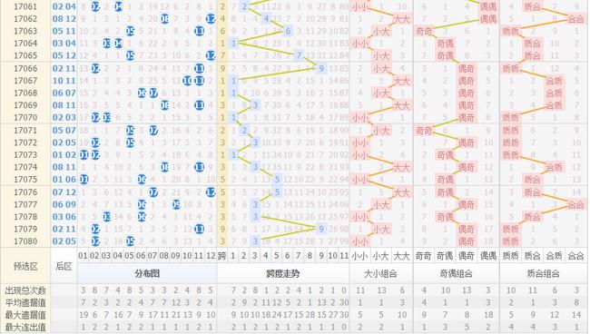 大乐透17081期后区走势图:双质数组合连开2期