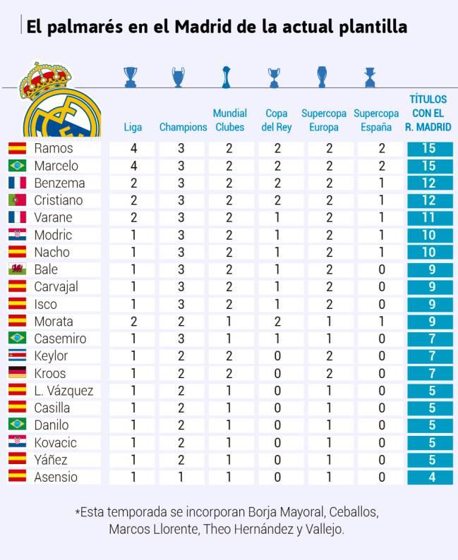 皇马队内冠军榜:两大天王15冠第1 C罗12冠排第3