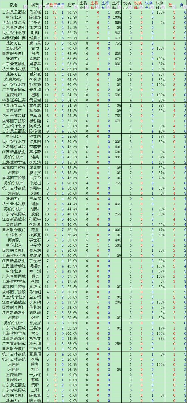 围甲棋手数据榜