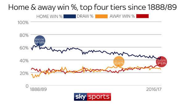 英格兰职业联赛自1888/89赛季至今的主客场胜率对比(蓝线为主场胜率,红线为客场胜率)