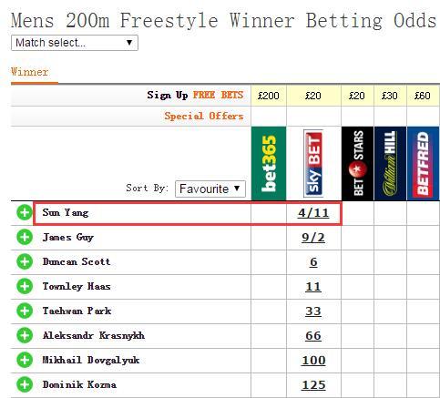 男子200米自由泳夺冠赔率