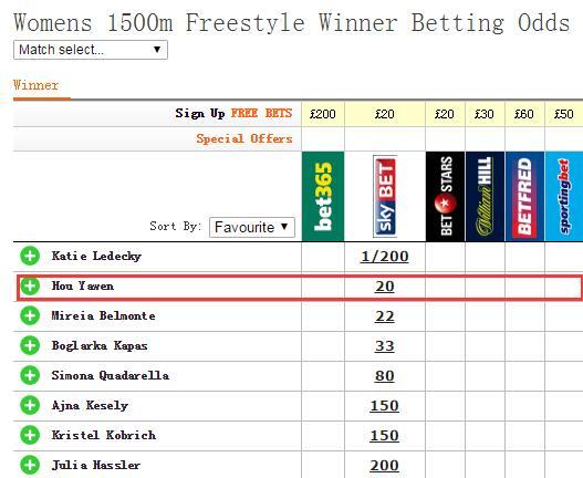 女子1500自由泳夺冠赔率