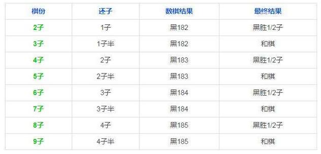 表1:中国规则让子棋临界胜负参考表,胜负判定跟黑白哪方收后没有任何关系!