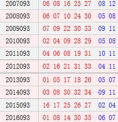 <strong><a class='n-seo'  href='http://www.aicai.com/tcdlt/'>大乐透</a></strong>093期历史同期号码汇总