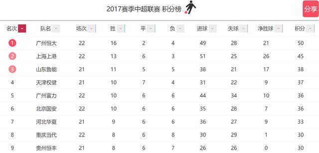 鲁能狂胜申花平两队史纪录