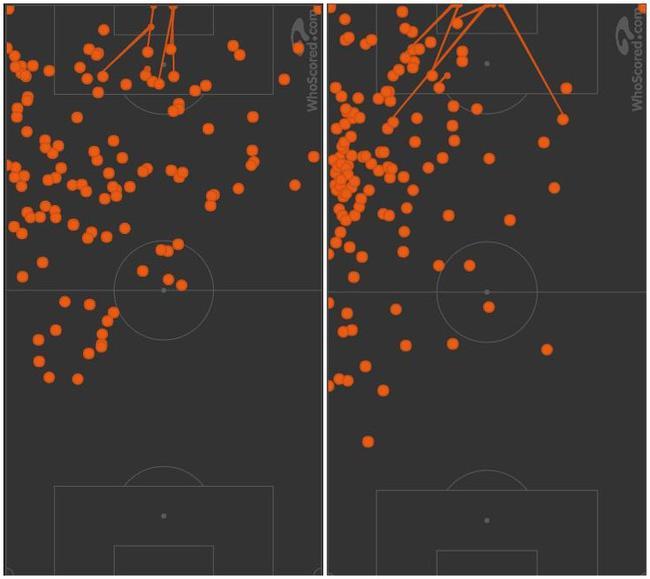 在巴黎(左)和在巴萨(右)的触球点分布