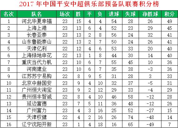 中超预备队23轮综述:上港7-2横扫恒丰 华夏4-1国安