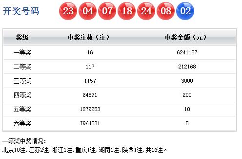 详细开奖:红球两组连号 二等奖117注21.2万