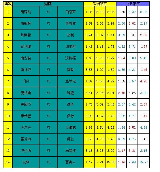 [新浪彩票]足彩17129期冷热指数:巴萨赢球稳胆
