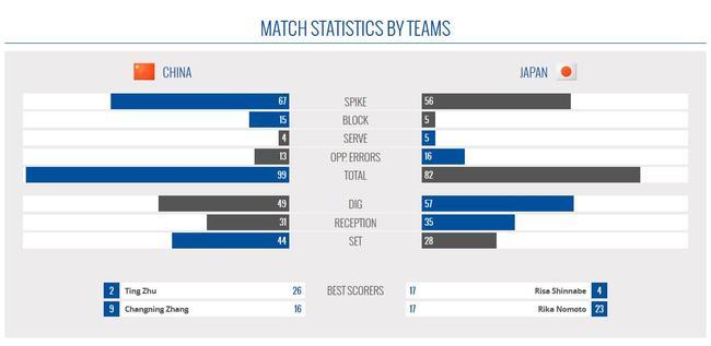 中国3-1日本技术统计