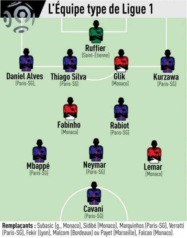 《队报》评选的法甲最佳阵容有7人都来自于大巴黎