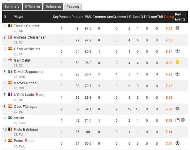AZP在场期间,传球次数仅次于克里斯滕森、小法
