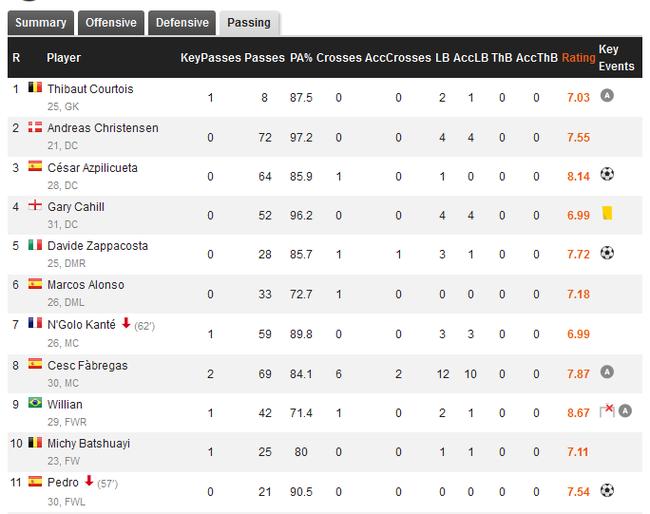 AZP在场期间,www.yh0424.com,传球次数仅次于克里斯滕森、小法