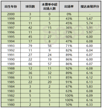 △本赛季各年龄段球员中超联赛出场数据