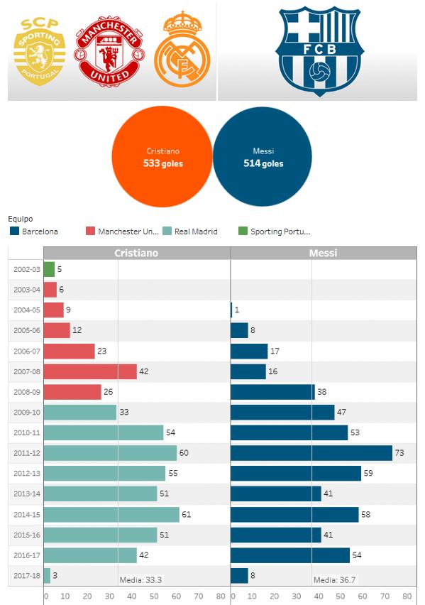 梅西C罗大数据对决:梅西荣誉领先 谁效率更高?