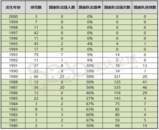△中超球队中各年龄段球员国家队出场数据