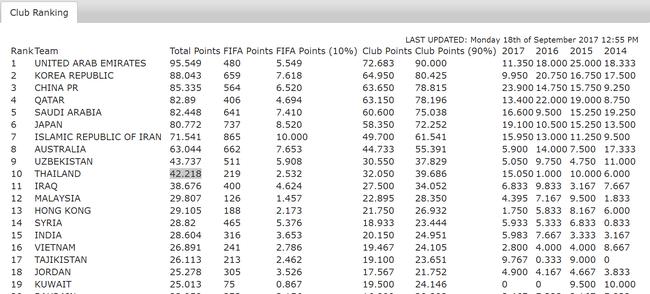 亚足联技术分中国升第3 中超亚冠名额3+1稳了?