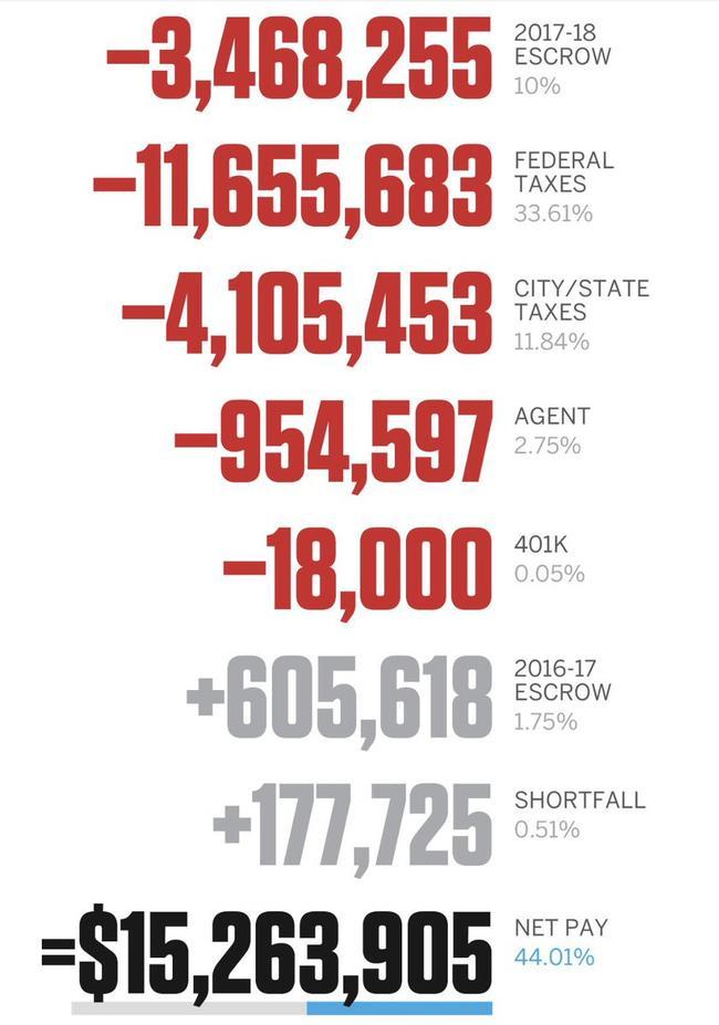 联盟第1薪秒变1526万!1张图看懂库里钱去哪了