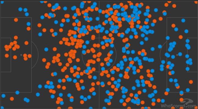 下半场的传球分布,拜仁(橙色)和狼堡(蓝色)基本均势
