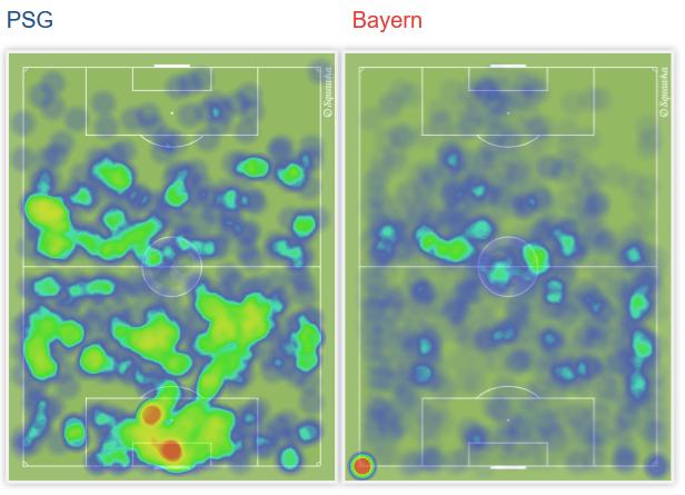 两队球员热力图也显示巴黎表现更为活跃