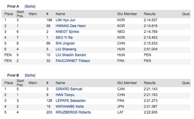 短道世界杯1500米中国表现欠佳 韩国包揽双金