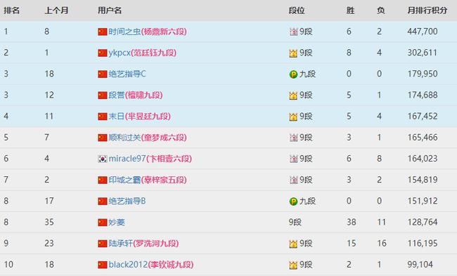 截止2日晚 TWT腾讯围棋锦标赛人气积分榜前10强