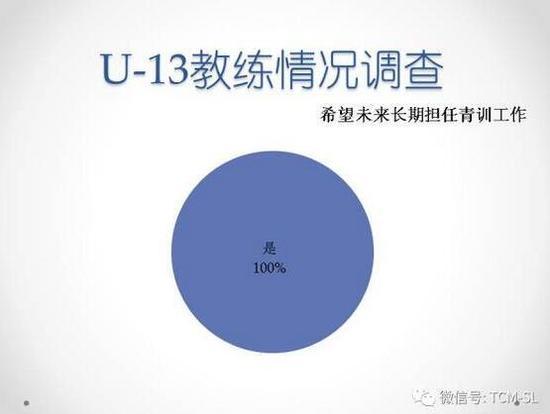 我所了解的中国足球青训 青年教练收入几何?