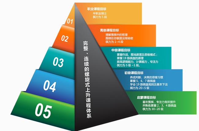 某围棋培训机构官网上的教学体系